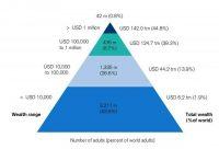 شکاف فقیر و غنی در دنیا