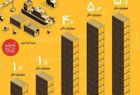 مهمترین کشورهای خریدار کالای ایرانی در هفت ماهه سال ۹۷