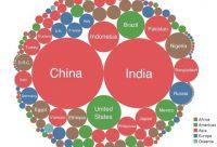جمعیت کشورها و قاره ها