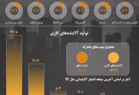 اینفوگرافیک / سهم منابع آلاینده در آلودگی هوای تهران